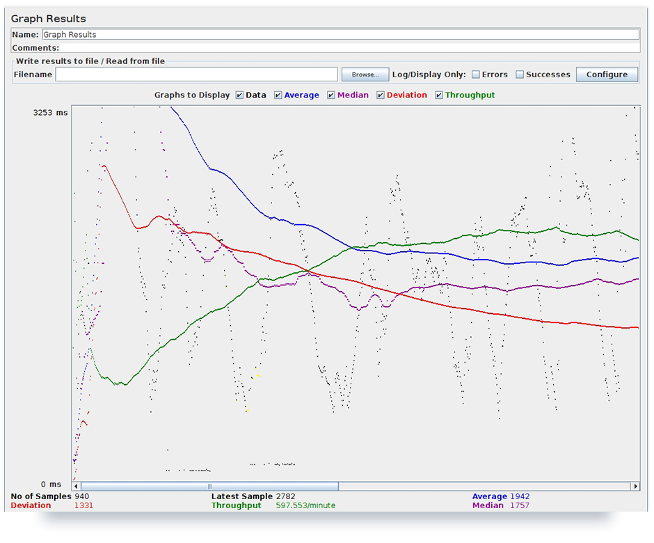 Test results represented by Graph Results listener