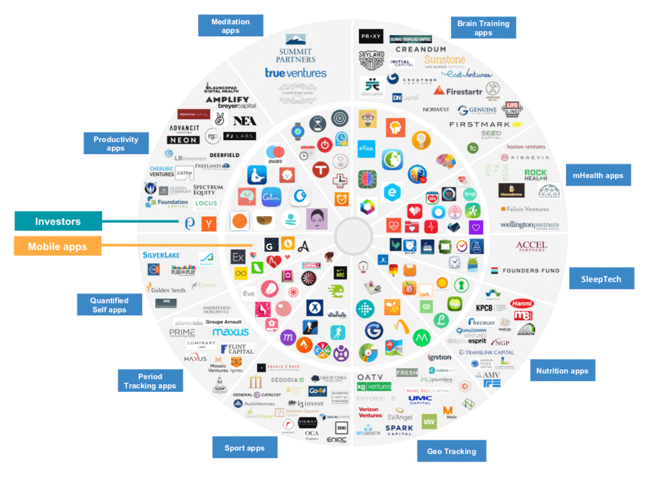 The landscape of healthcare companies including mHealth apps, meditation apps, and nutrition apps that received rich investment.