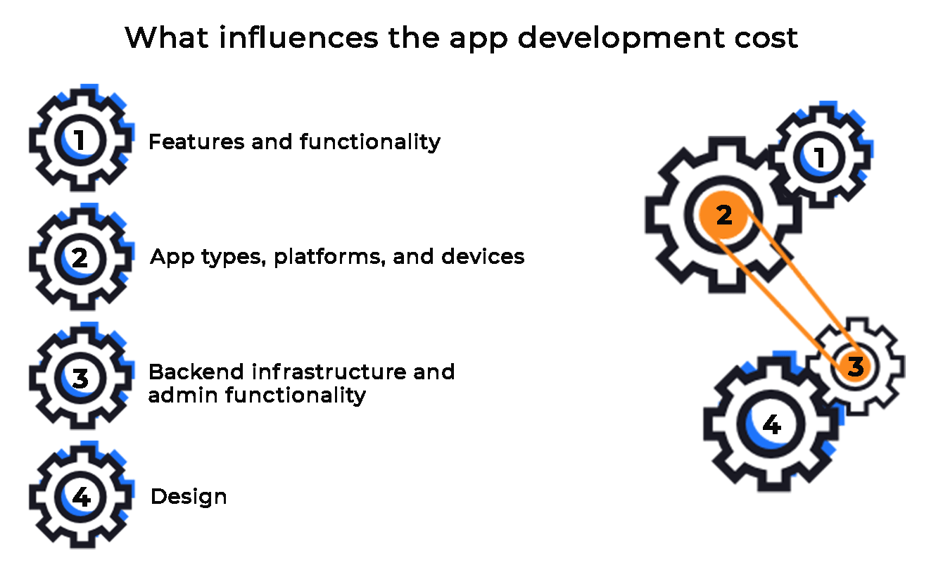 Factors that influence the cost of app development