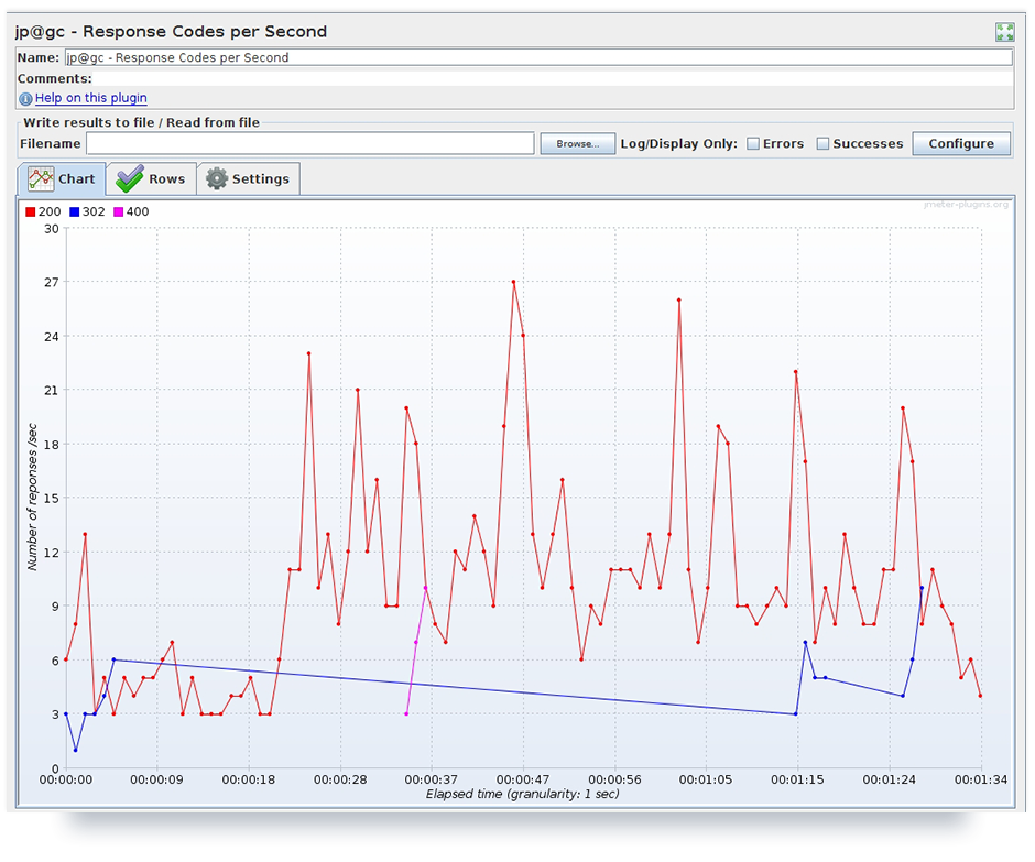 Test results of fifty active users represented by plugin listener 'Response Codes per Second'