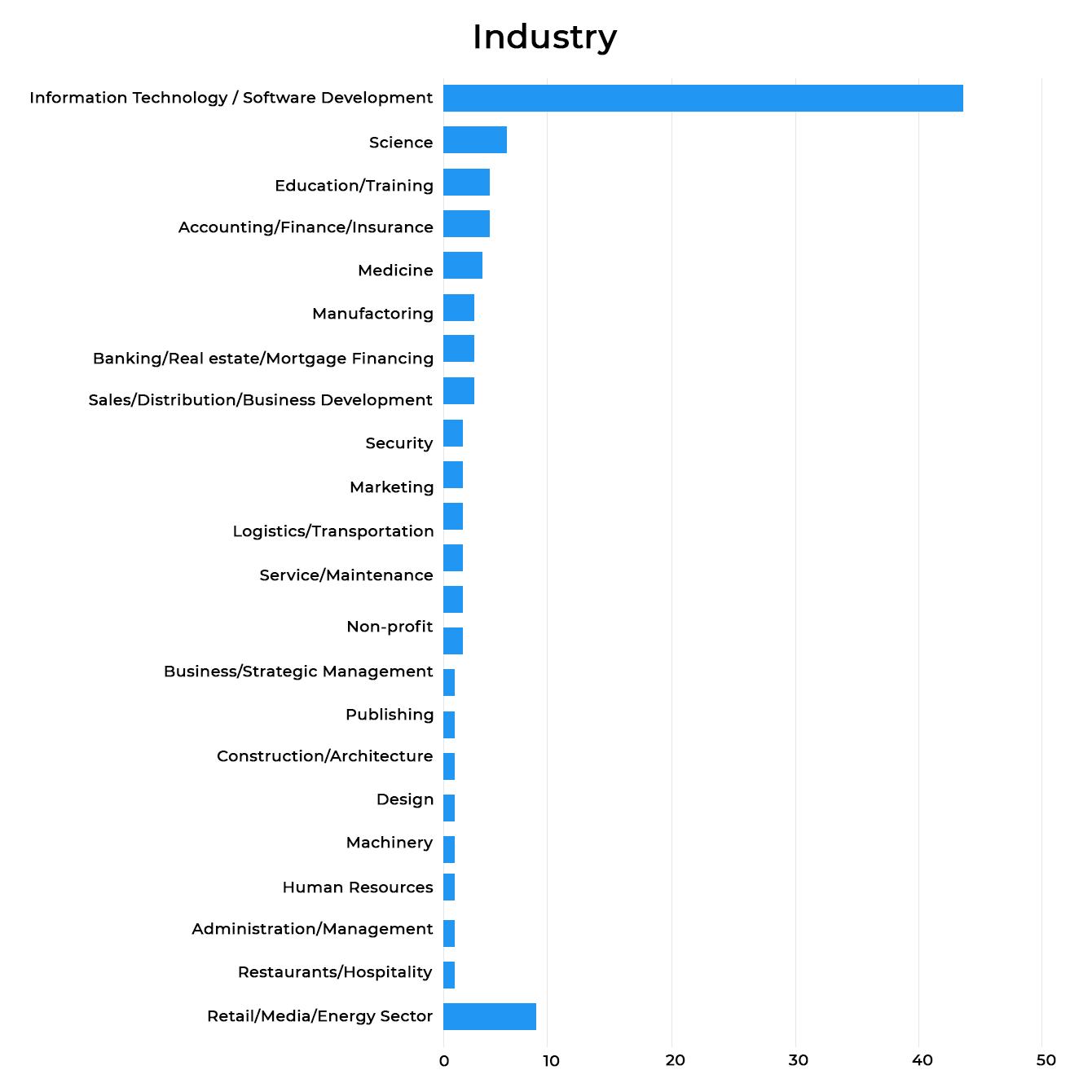 Python demand on the market