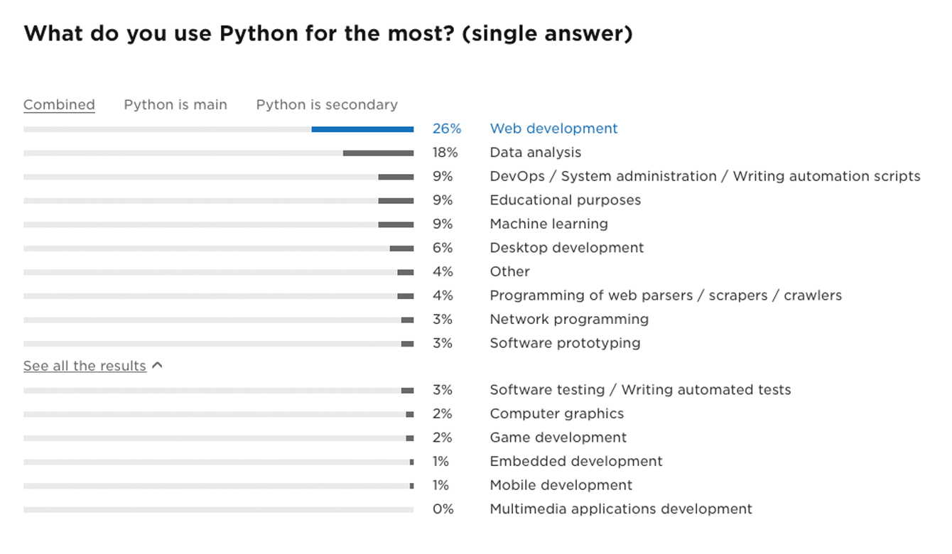 These statistics show what Python is most commonly used for.