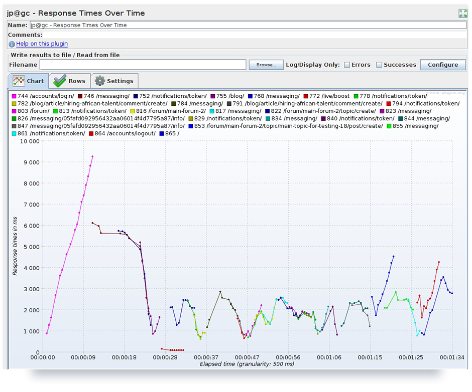 Test results represented by plugin listener 'Response Times Over Time' after configuration