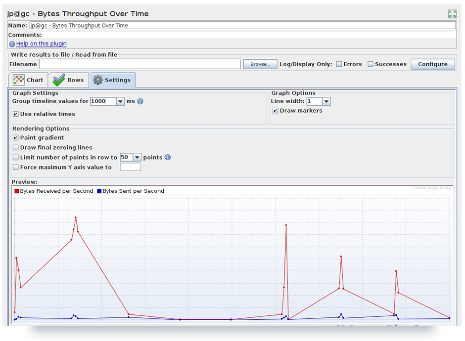 Test results represented by plugin listener 'Bytes Throughput Over Times'