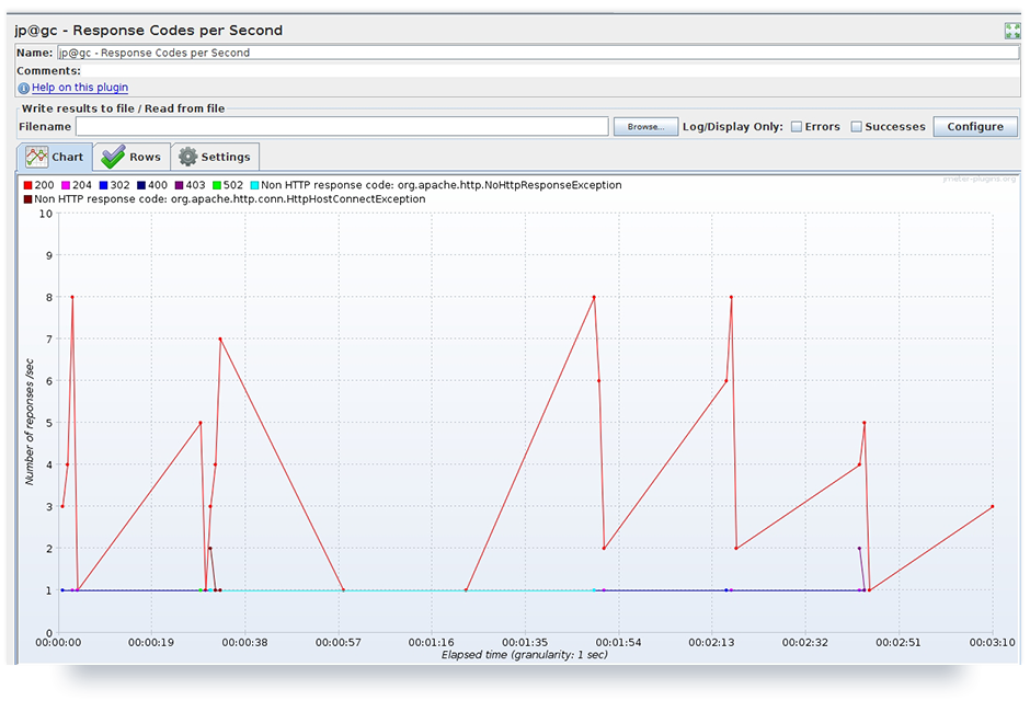 Test results of one active user represented by plugin listener 'Response Codes per Second'