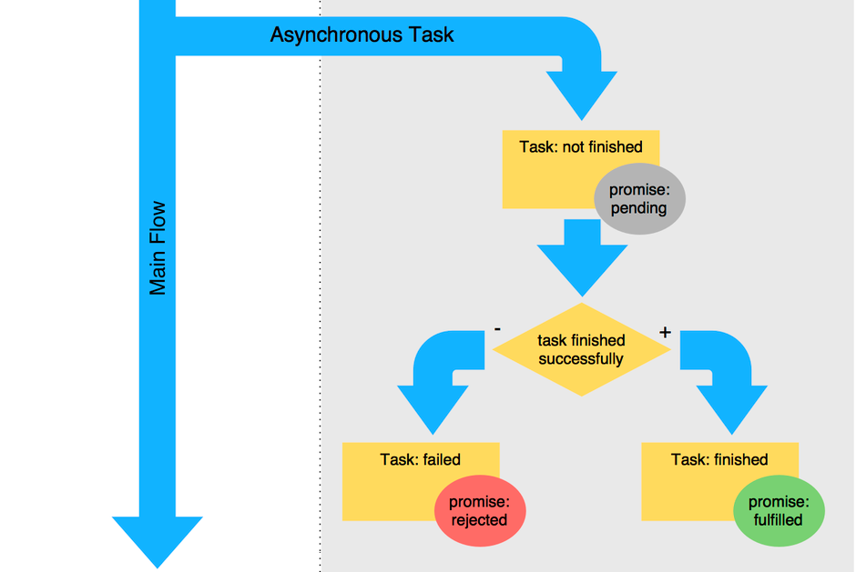 Asynchronous tasks and promises