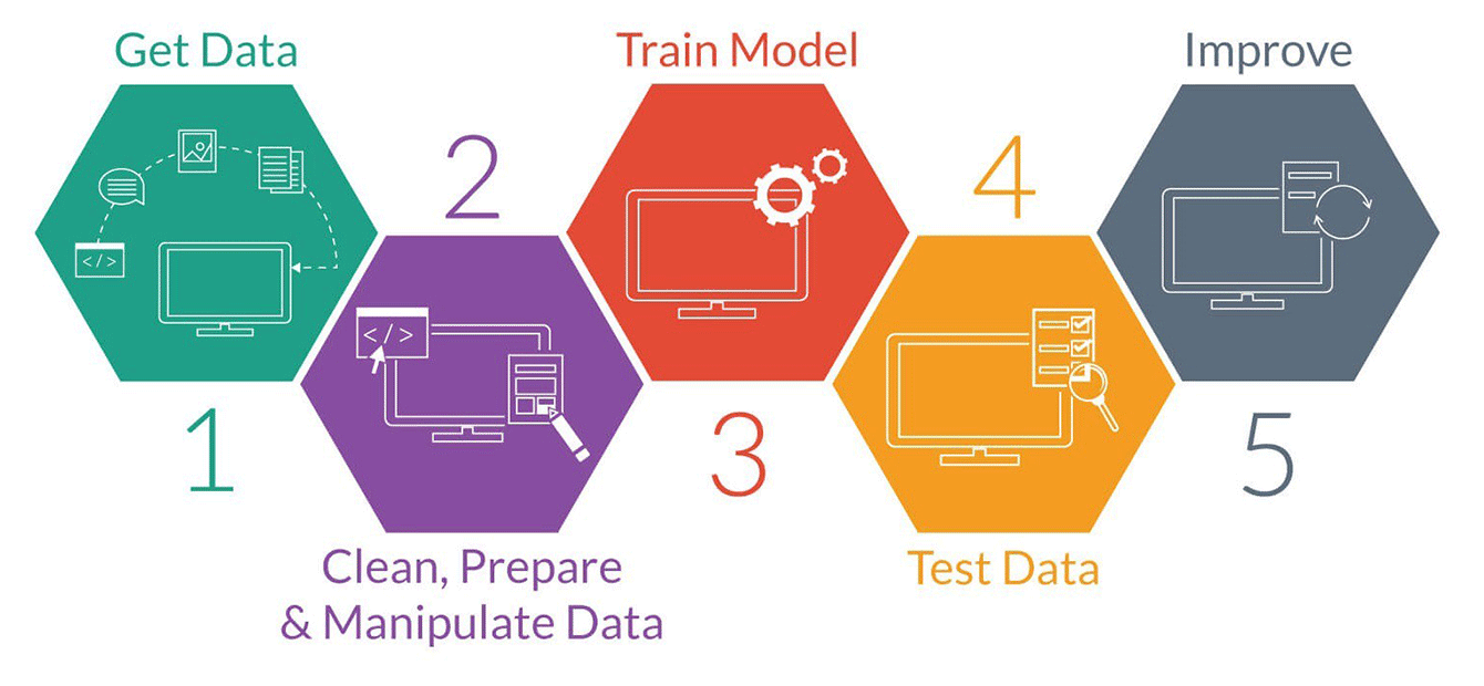 The process of training models.