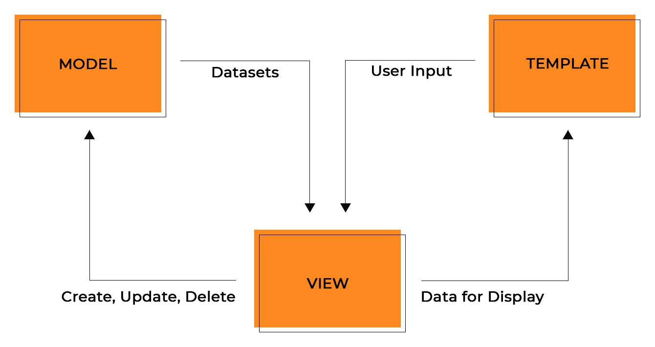 The structure of Django MVT architecture