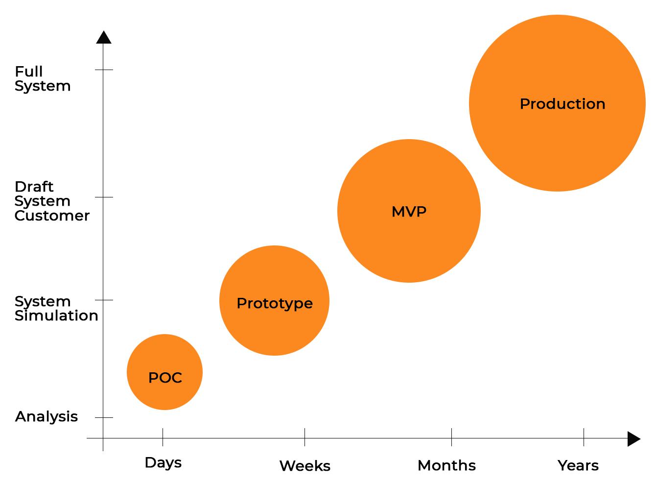 MVP, prototype, and POC lifecycle