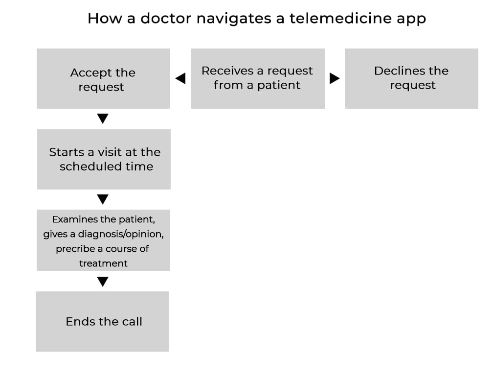How a doctoe navigates a telemedicine app
