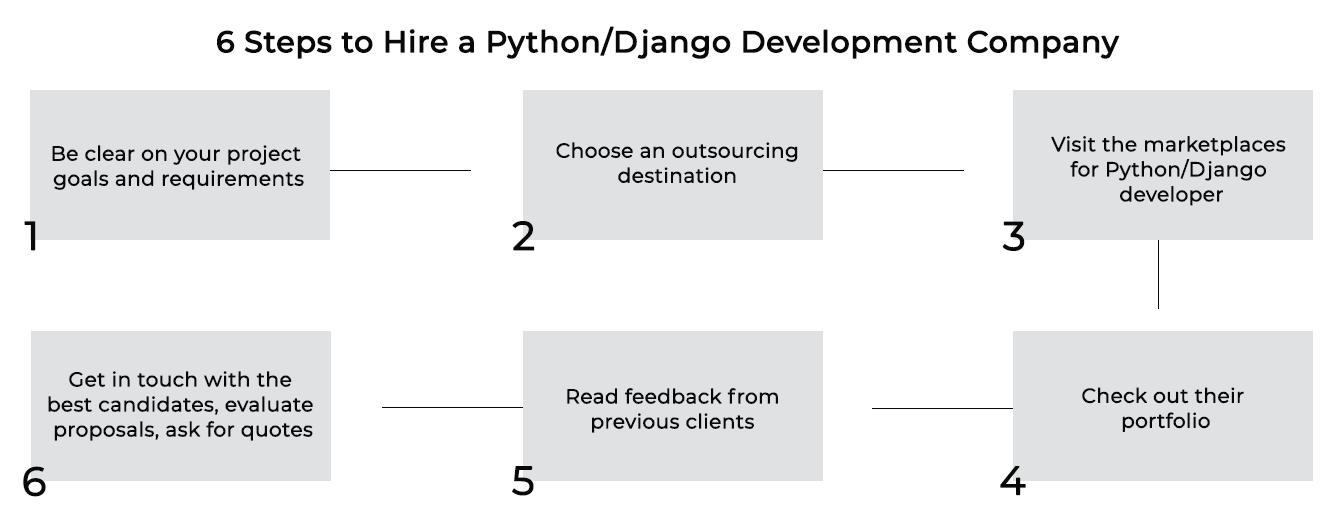 Hire a Python/Django Development Company