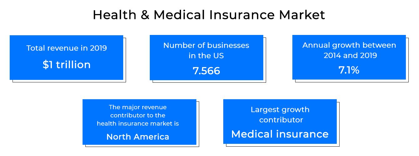 Health insurance app development