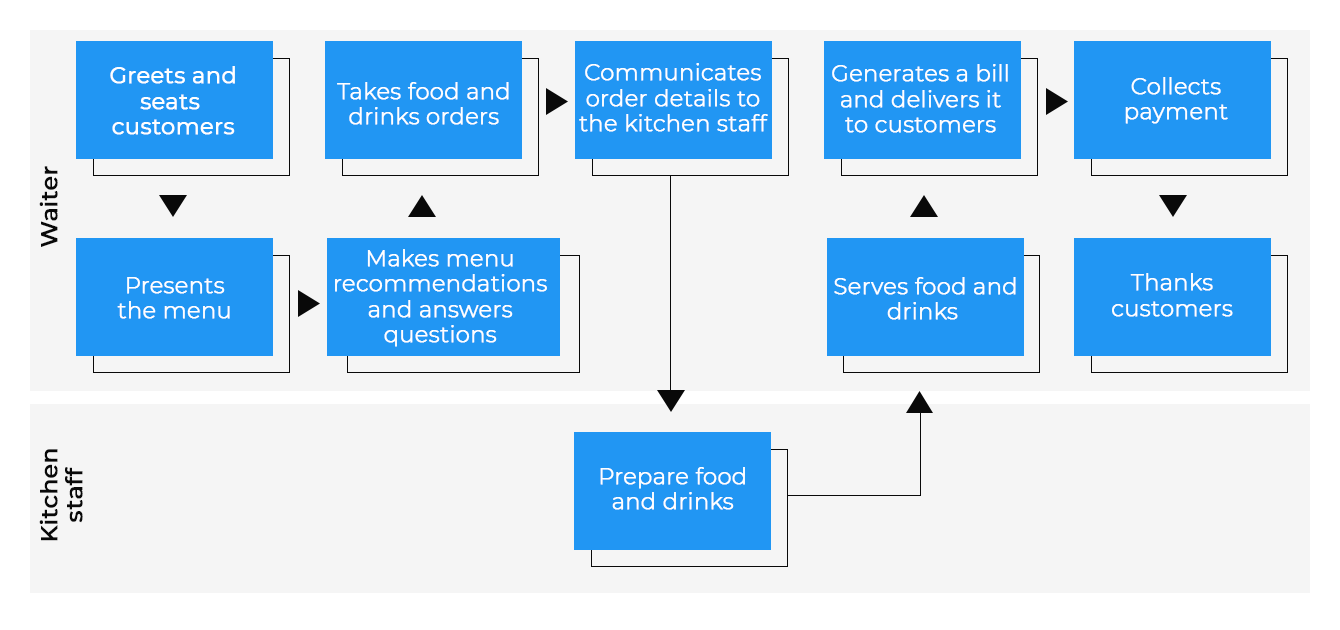 Diagram visualizing an ordering flow with a self-order kiosk