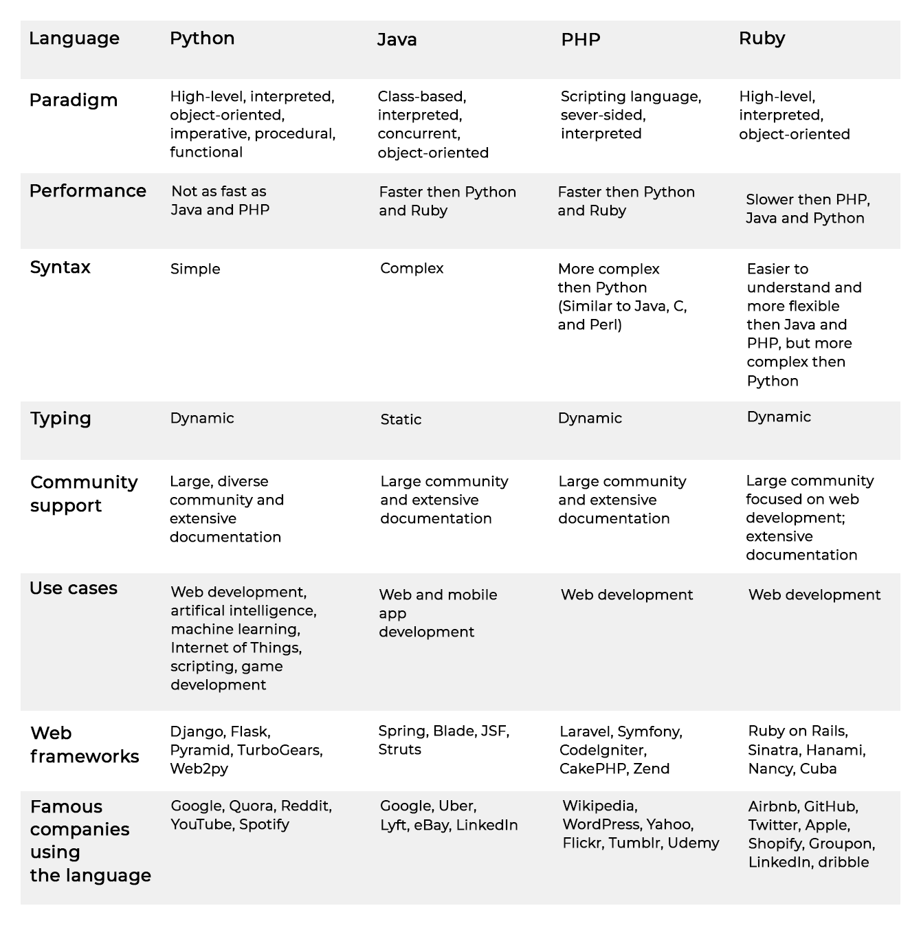 Alternatives to Python programming languages.