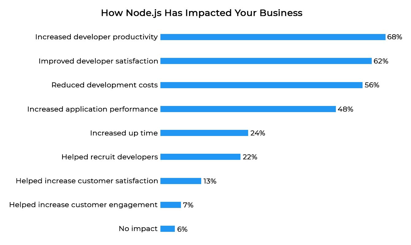 2018 Node.js User Survey Report