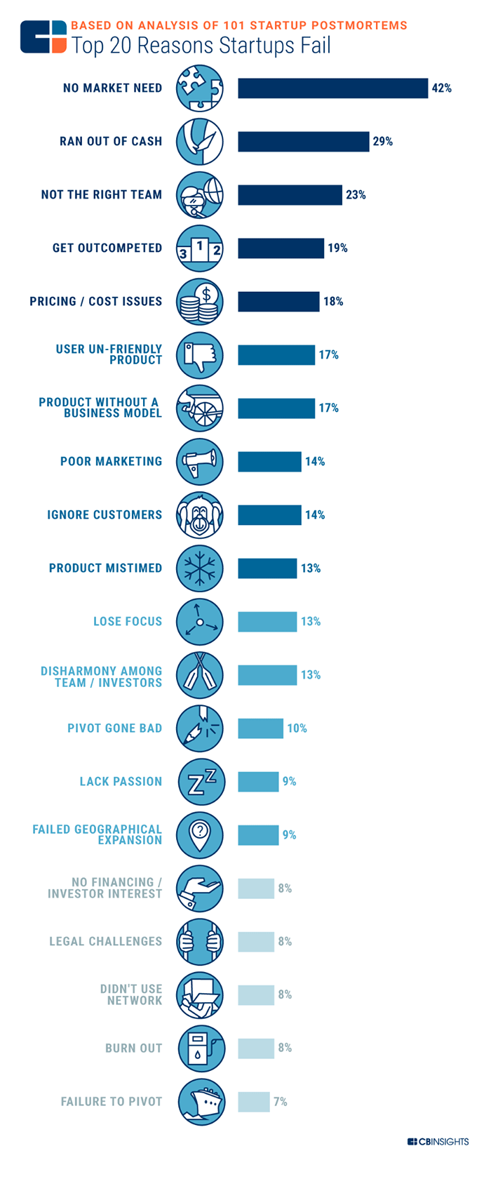 top reasons why startups fail