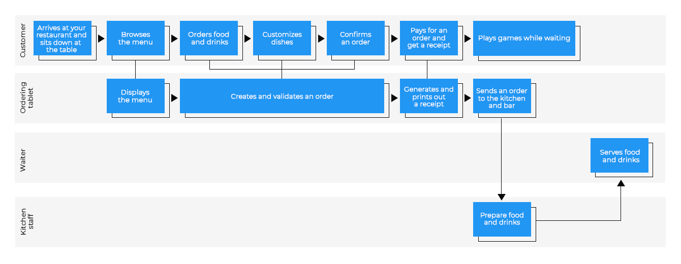 Diagram visualizing an ordering flow with an ordering tablet