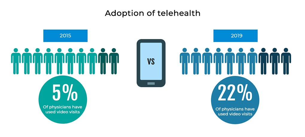 Telehealth Index: 2019 Physician Survey