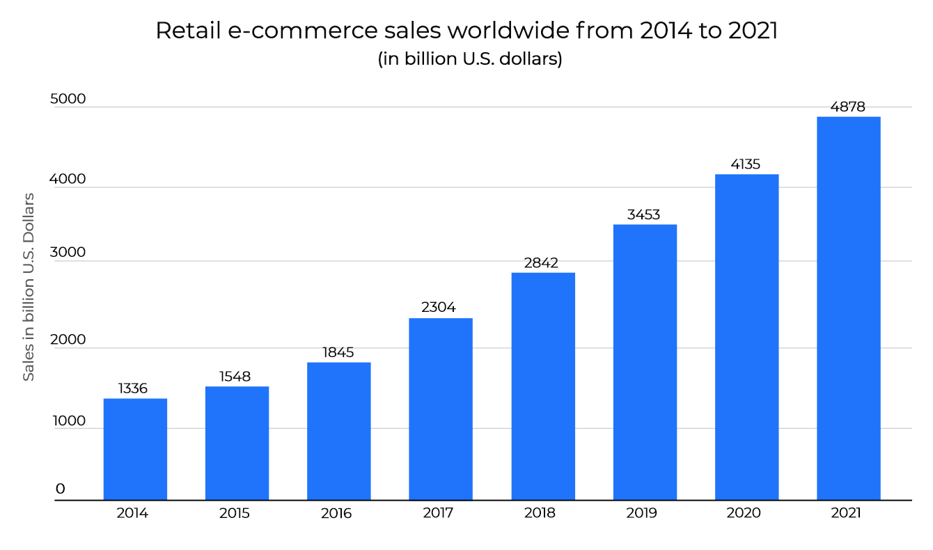 Retail ecommers worldwide. Statista