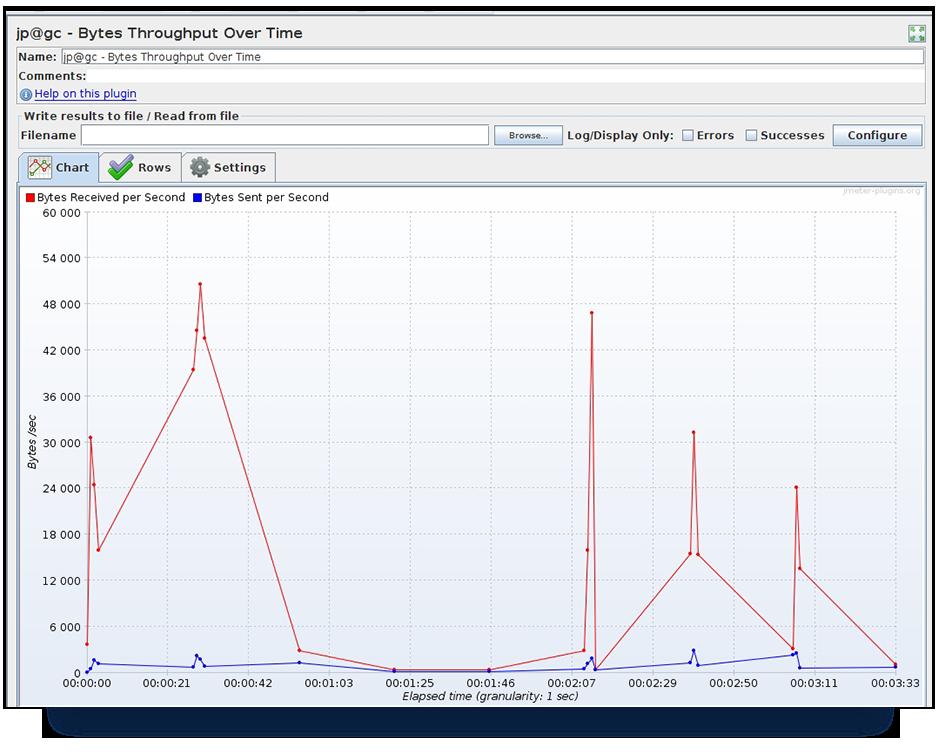 Settings configuration of plugin listener 'Bytes Throughput Over Time'